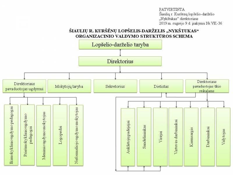 schema (2) VALDYMO STRUKTŪROS SCHEMA 19-09-09